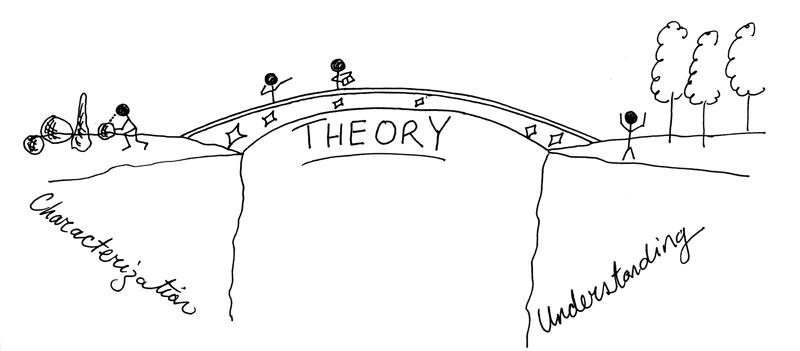 TheoryBridge